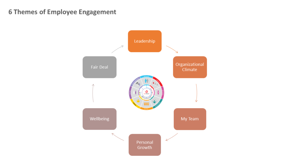 Employee Engagement Survey Themes